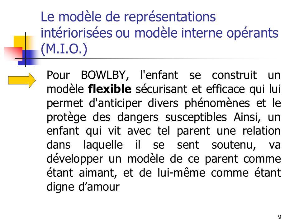 Le modèle de représentations intériorisées ou modèle interne opérants (M.I.O.)