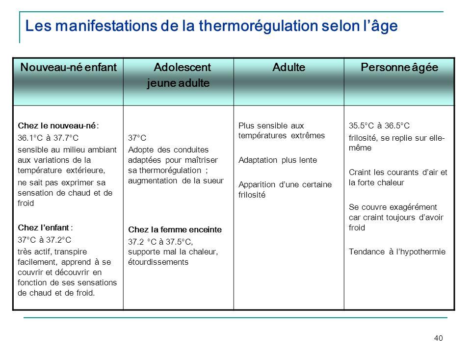 Les manifestations de la thermorégulation selon l'âge