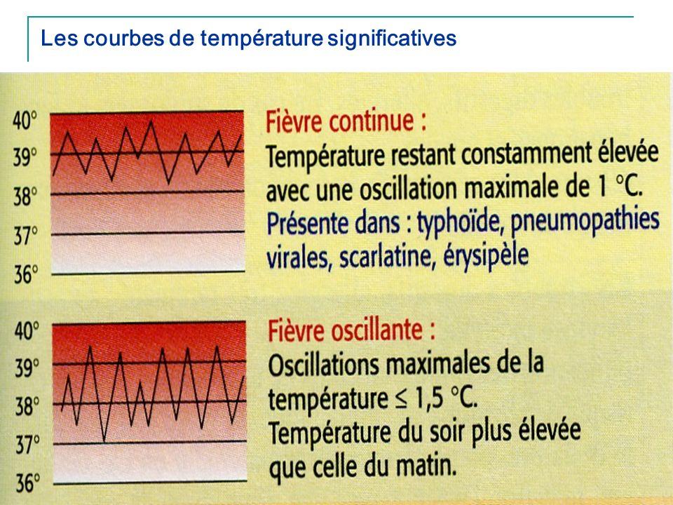 Les courbes de température significatives