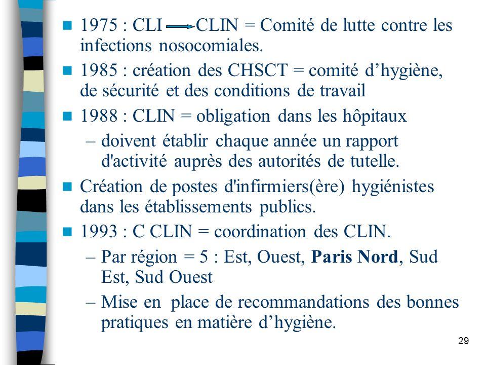 1975 : CLI CLIN = Comité de lutte contre les infections nosocomiales.