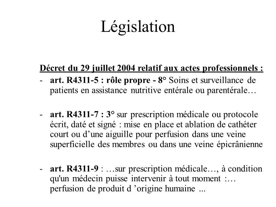 Législation Décret du 29 juillet 2004 relatif aux actes professionnels :