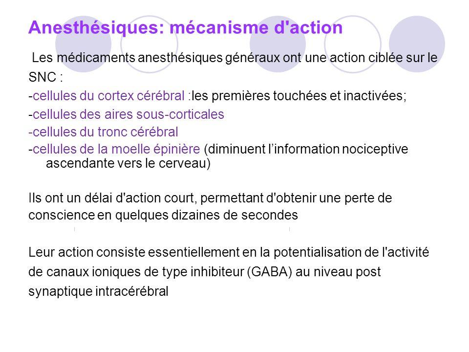 Anesthésiques: mécanisme d action