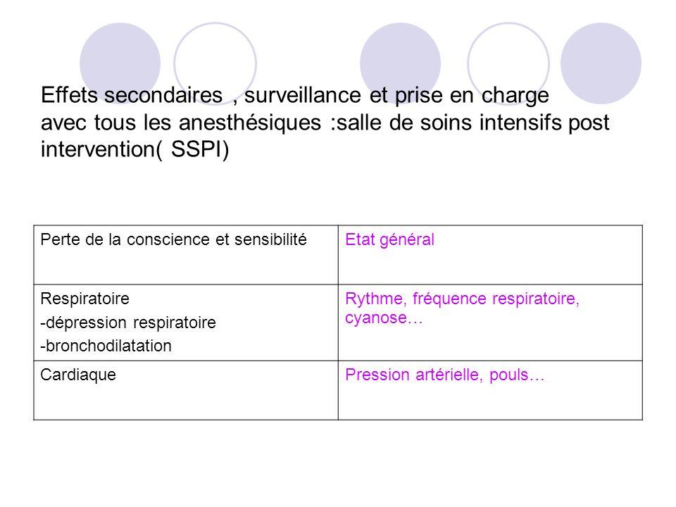 Effets secondaires , surveillance et prise en charge avec tous les anesthésiques :salle de soins intensifs post intervention( SSPI)