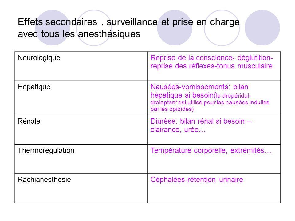 Effets secondaires , surveillance et prise en charge avec tous les anesthésiques
