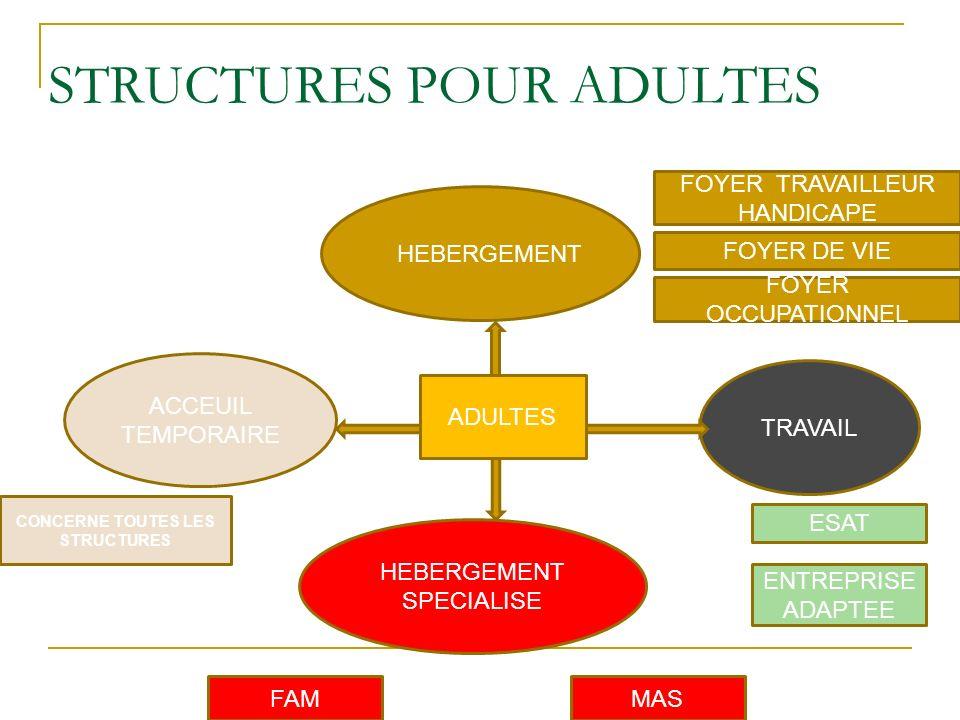 STRUCTURES POUR ADULTES