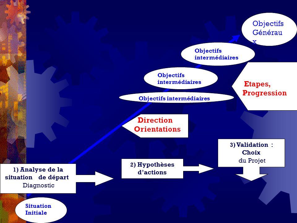 2) Hypothèses d'actions 1) Analyse de la situation de départ
