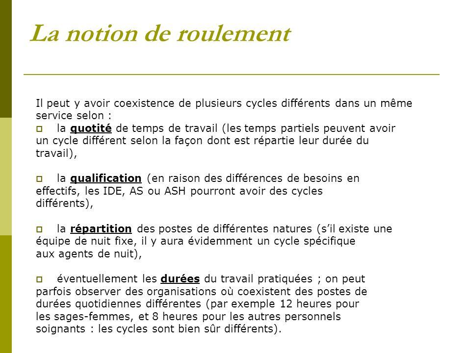 La notion de roulement Il peut y avoir coexistence de plusieurs cycles différents dans un même. service selon :