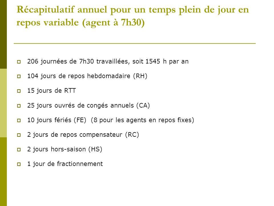 Récapitulatif annuel pour un temps plein de jour en repos variable (agent à 7h30)