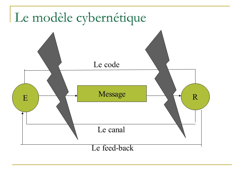Le modèle cybernétique