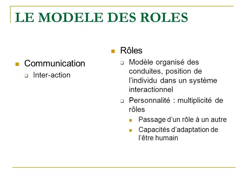LE MODELE DES ROLES Rôles Communication