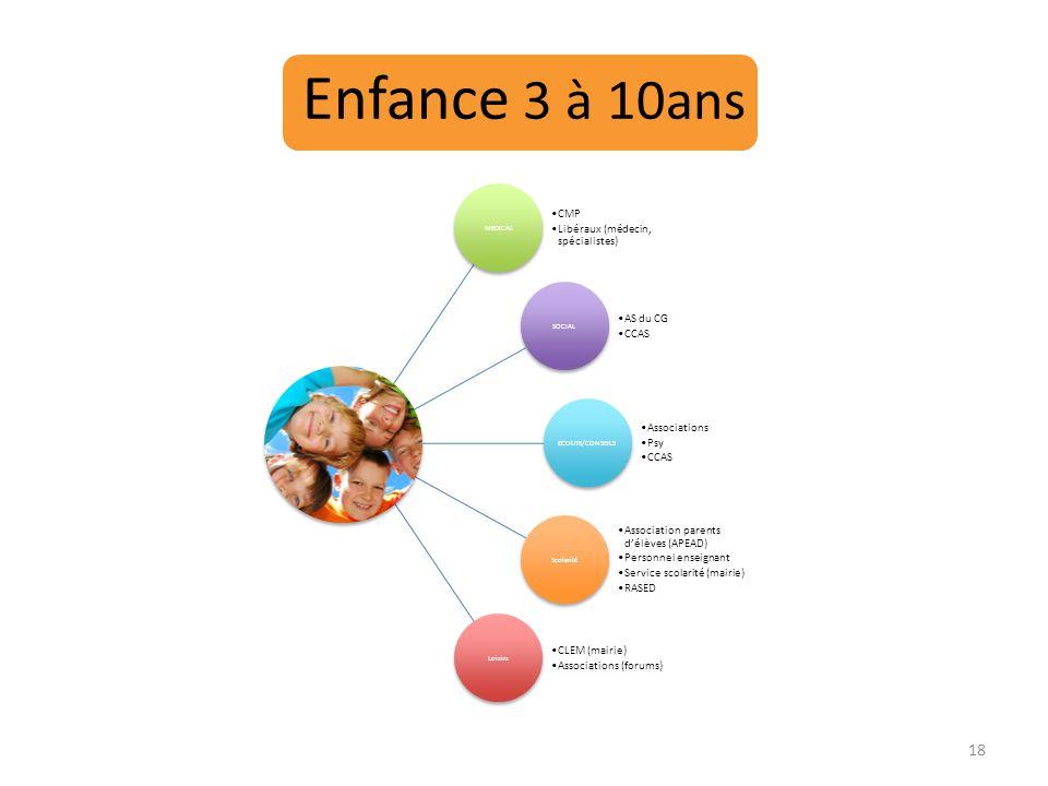 Enfance 3 à 10ans MEDICAL SOCIAL ECOUTE/CONSEILS Scolarité Loisirs CMP