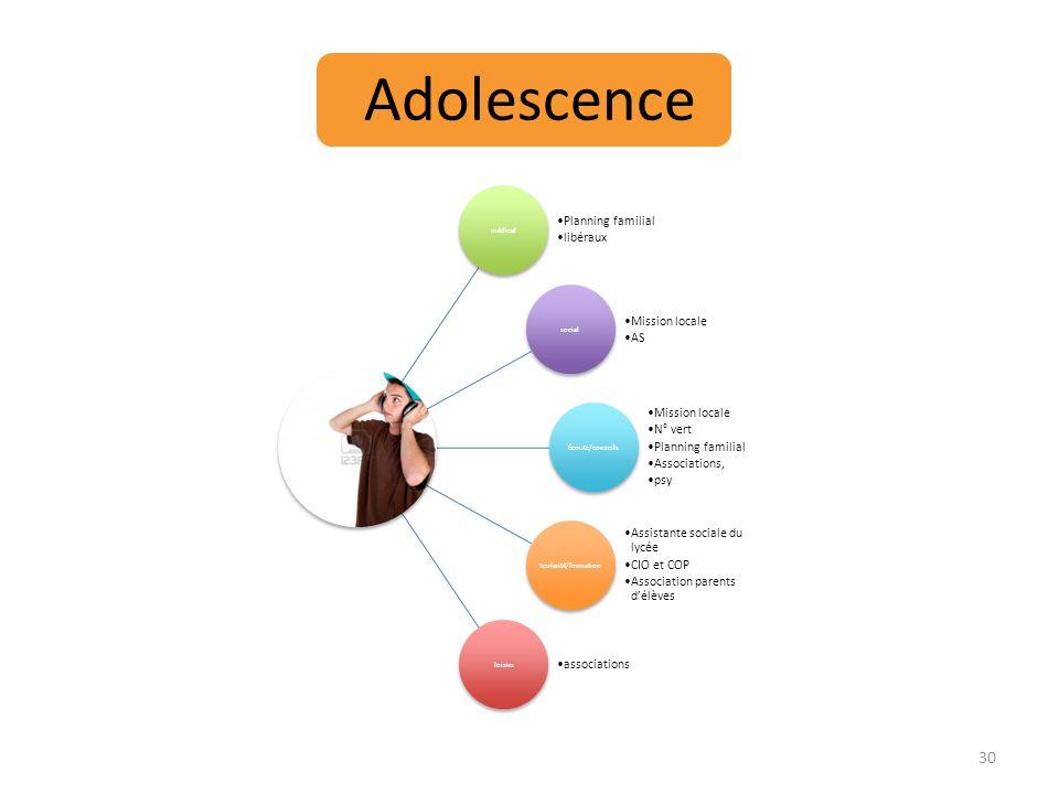 Adolescence médical social Écoute/conseils Scolarité/formation loisirs