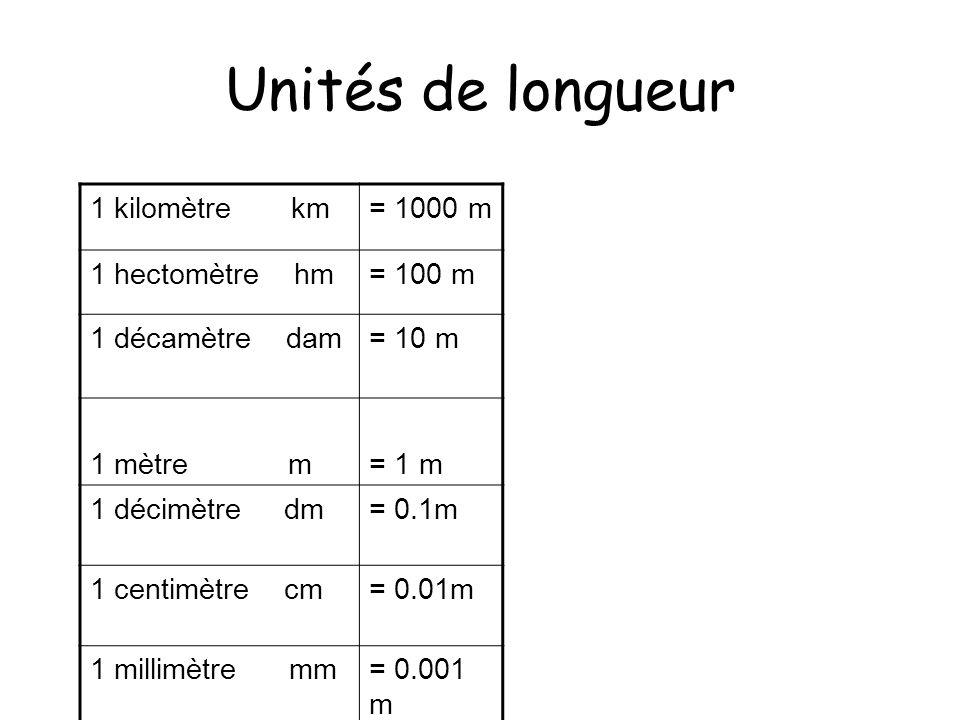 Unités de longueur 1 kilomètre km = 1000 m 1 hectomètre hm = 100 m