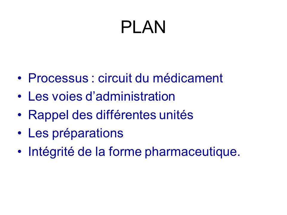 PLAN Processus : circuit du médicament Les voies d'administration