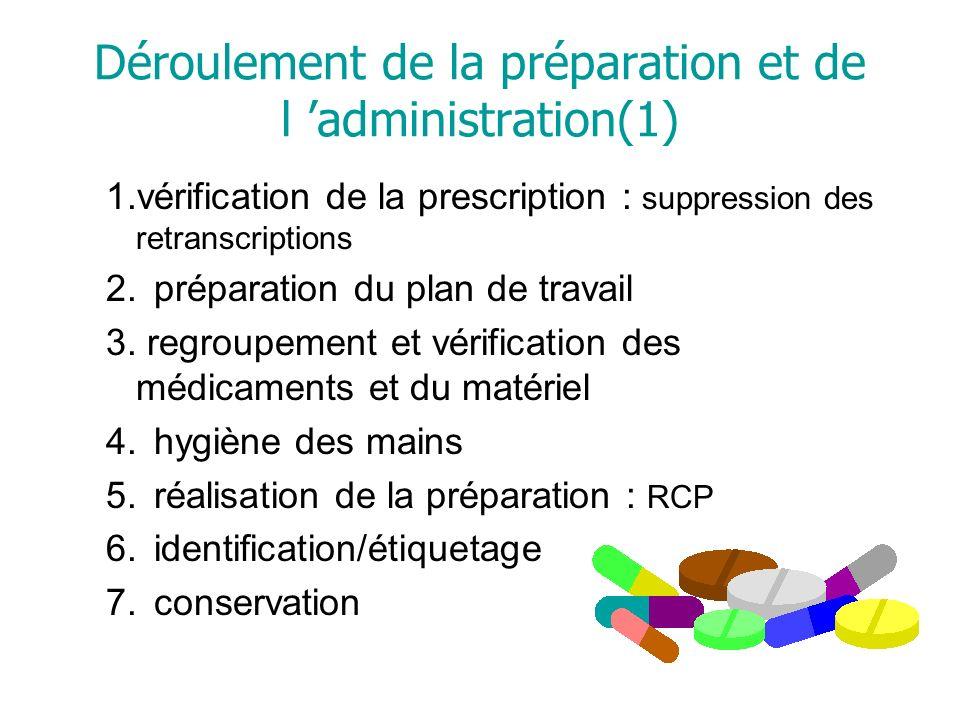 Déroulement de la préparation et de l 'administration(1)