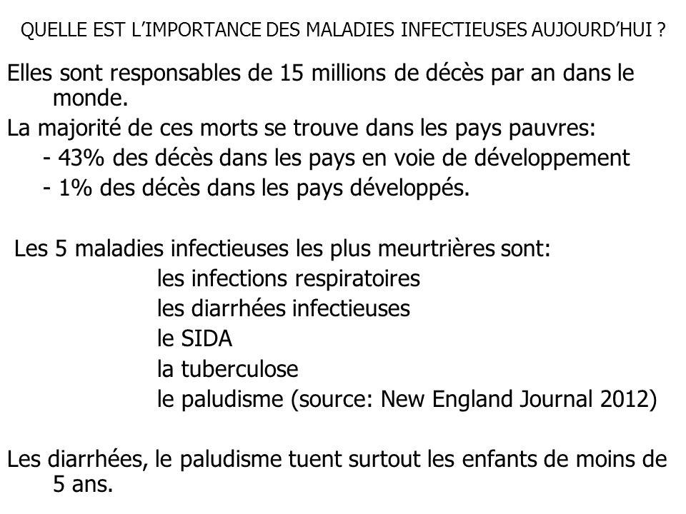 QUELLE EST L'IMPORTANCE DES MALADIES INFECTIEUSES AUJOURD'HUI