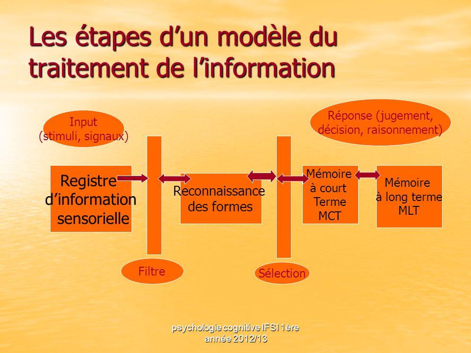 Les étapes d'un modèle du traitement de l'information