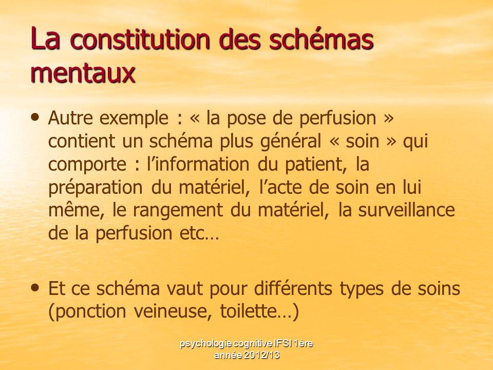 La constitution des schémas mentaux