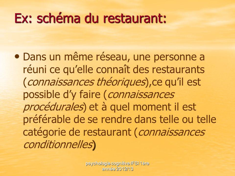Ex: schéma du restaurant: