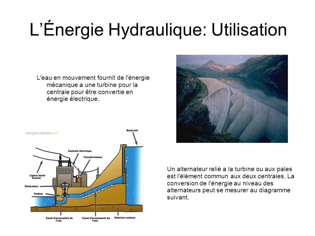 L'Énergie Hydraulique: Utilisation
