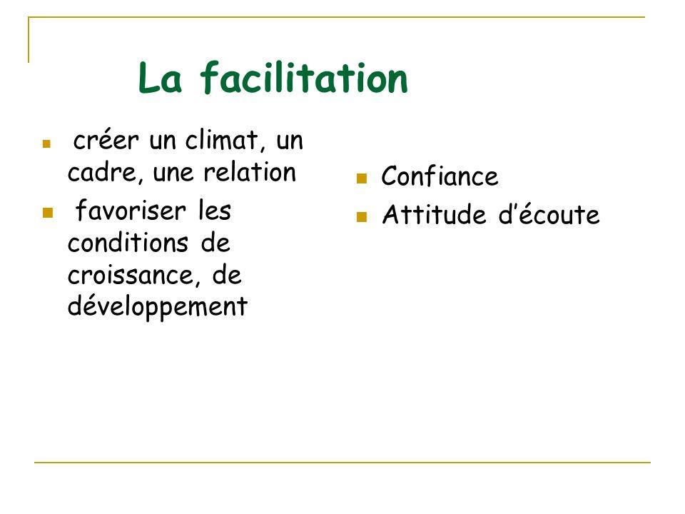 La facilitation Confiance