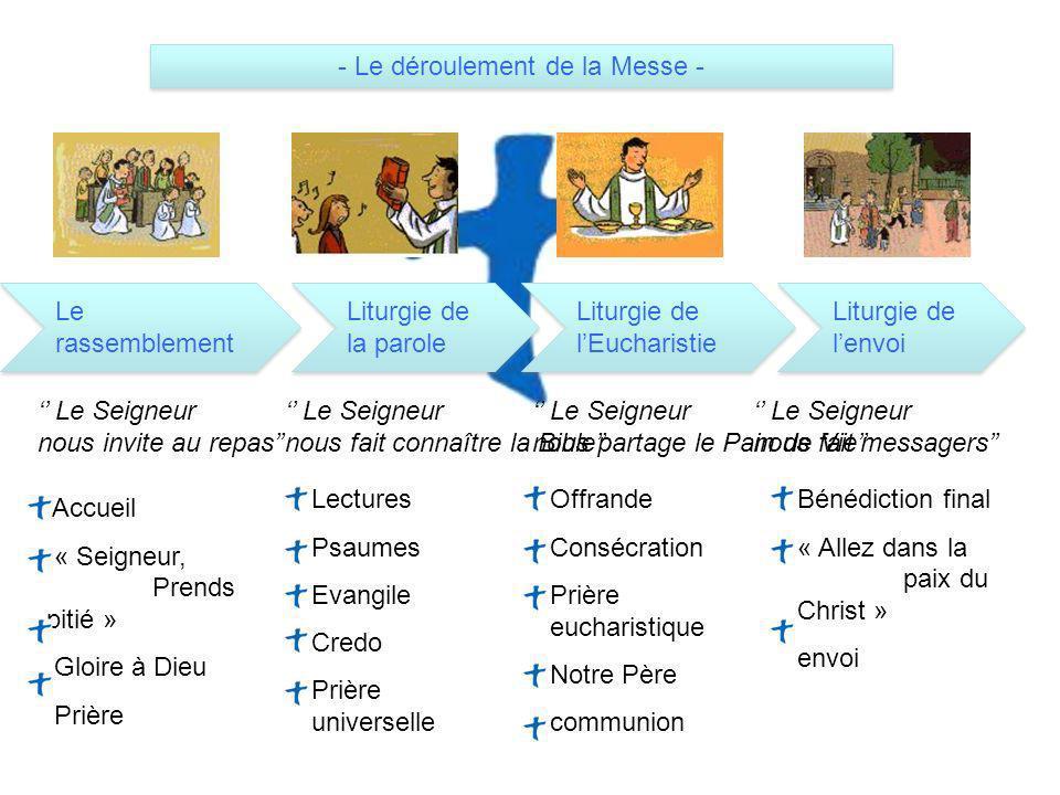 - Le déroulement de la Messe -