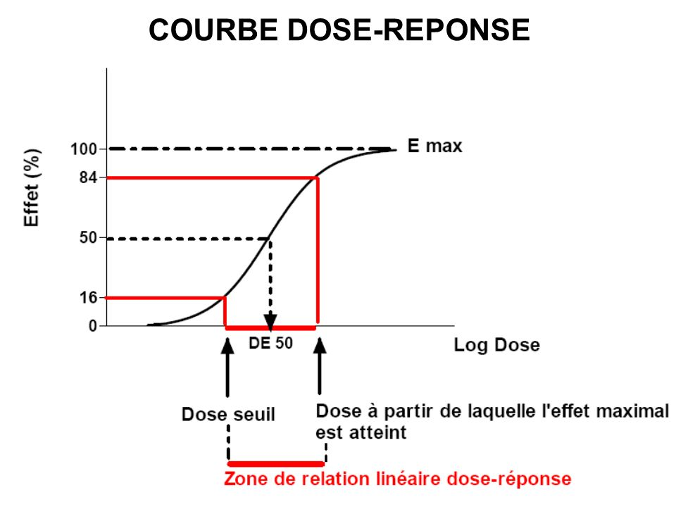 COURBE DOSE-REPONSE