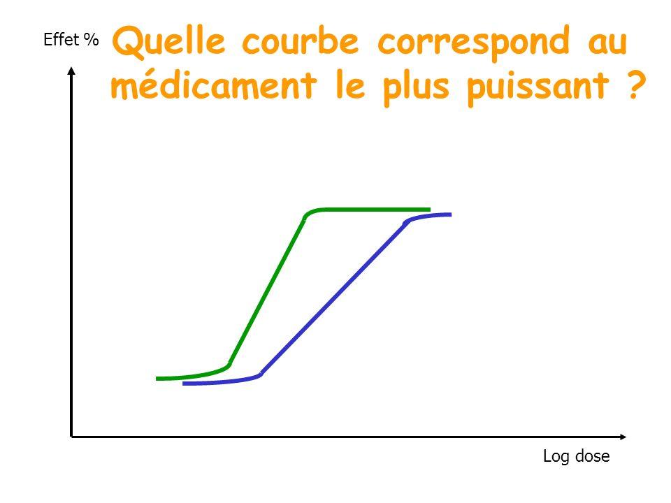 Quelle courbe correspond au médicament le plus puissant
