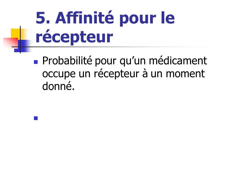 5. Affinité pour le récepteur