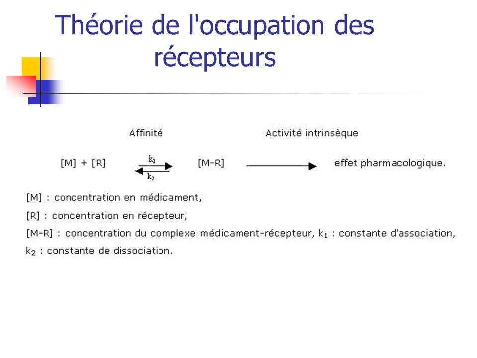 Théorie de l occupation des récepteurs