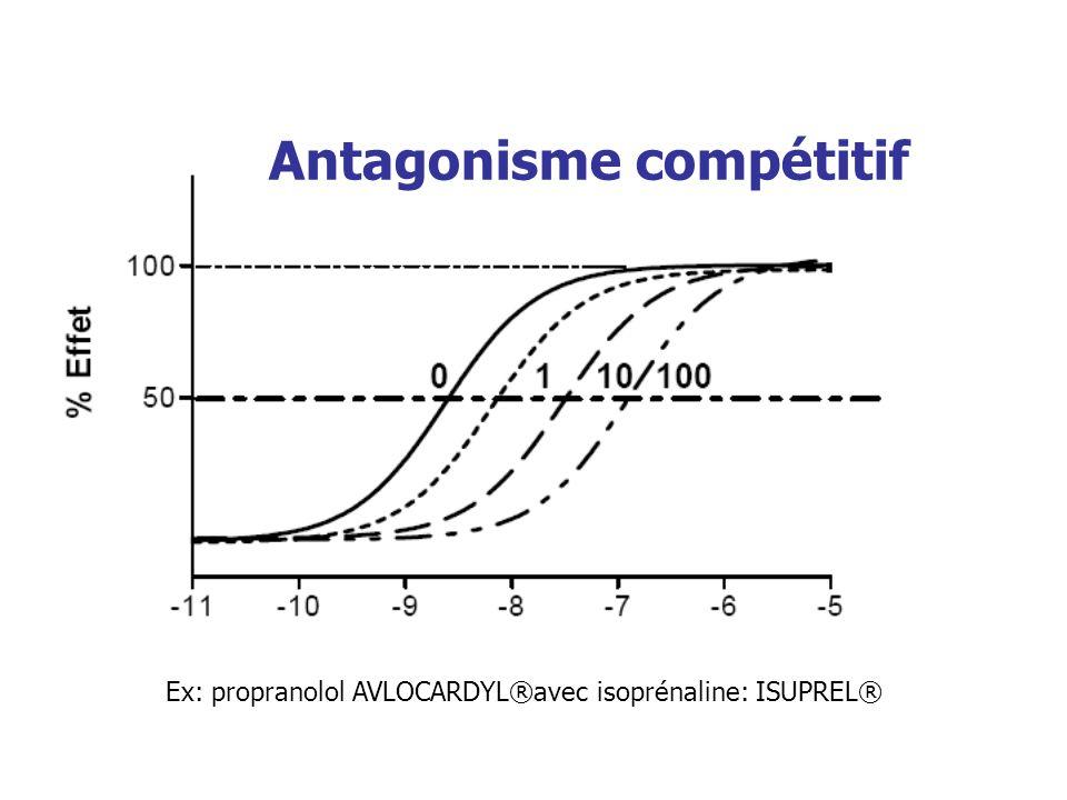 Antagonisme compétitif
