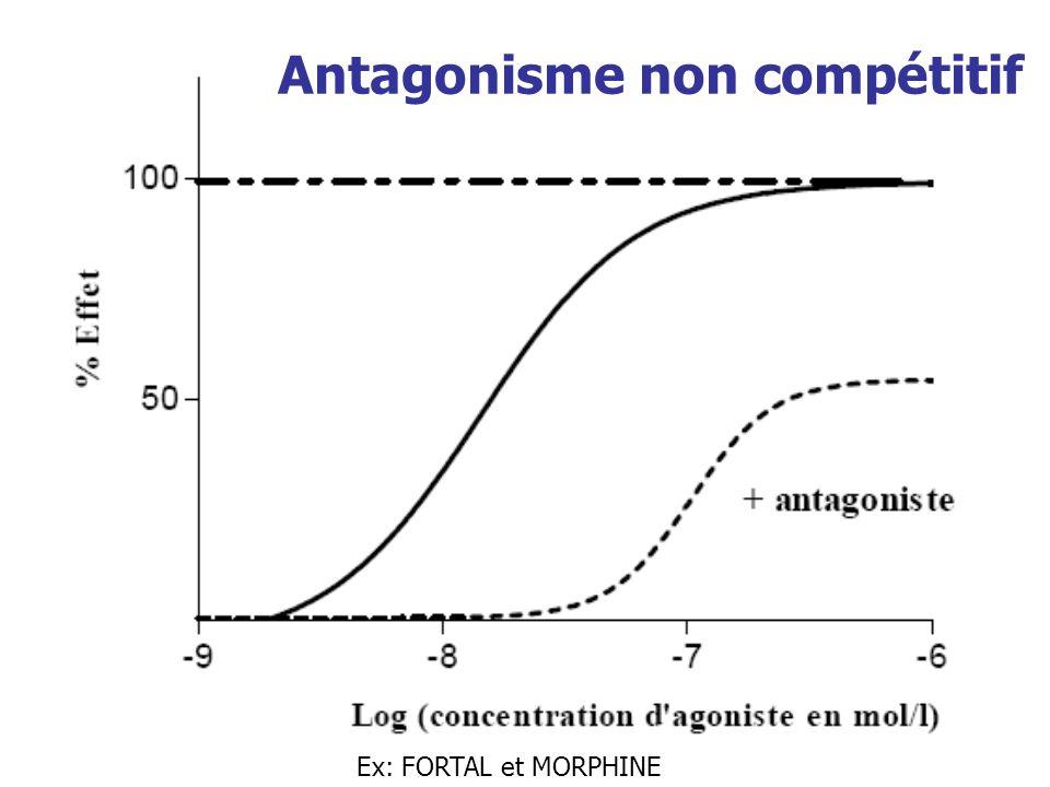 Antagonisme non compétitif
