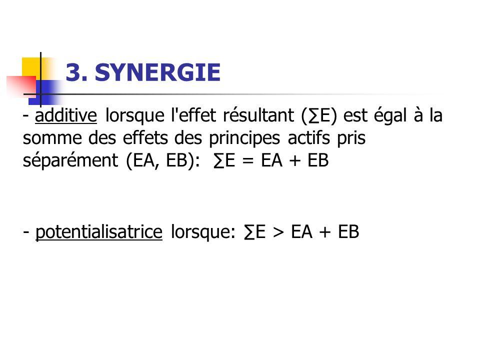 3. SYNERGIE - additive lorsque l effet résultant (∑E) est égal à la somme des effets des principes actifs pris séparément (EA, EB): ∑E = EA + EB.