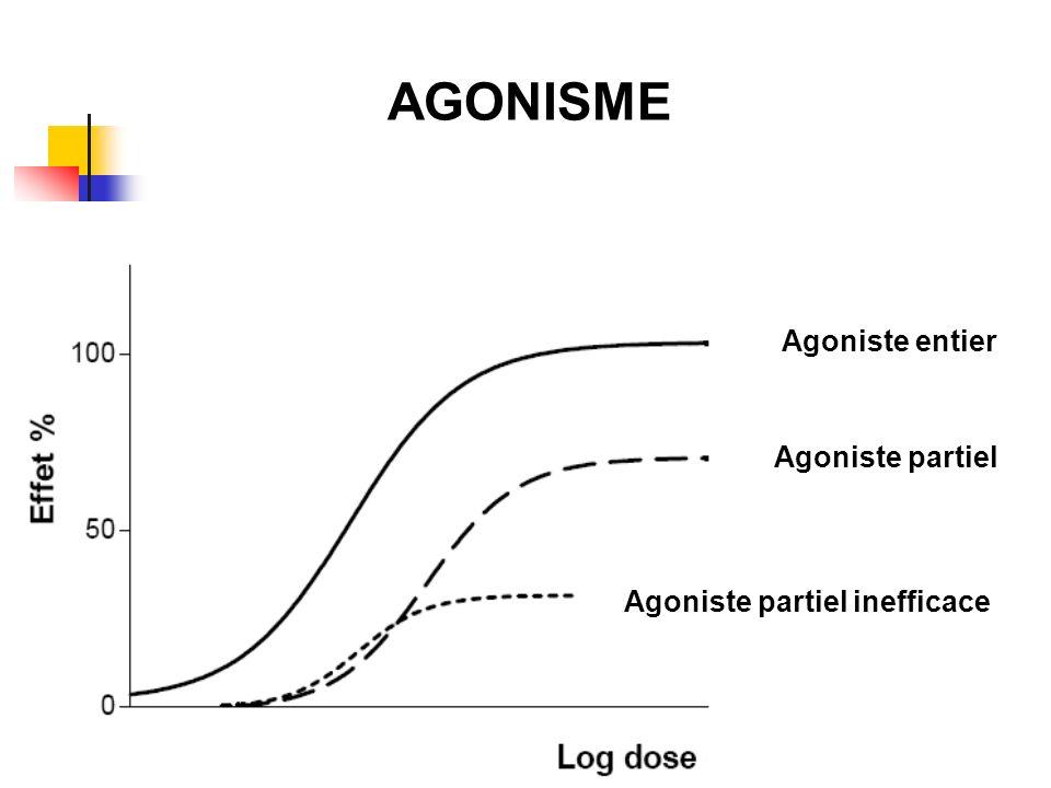 Agoniste partiel inefficace