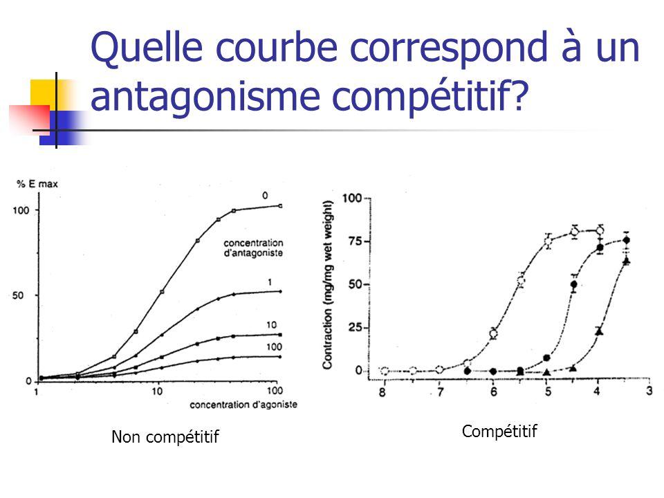 Quelle courbe correspond à un antagonisme compétitif