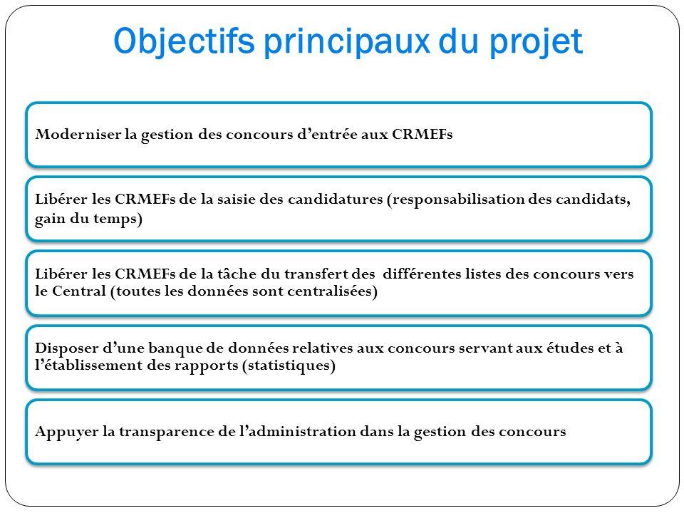Objectifs principaux du projet