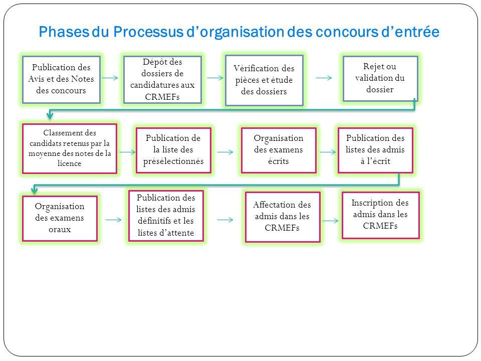 Phases du Processus d'organisation des concours d'entrée