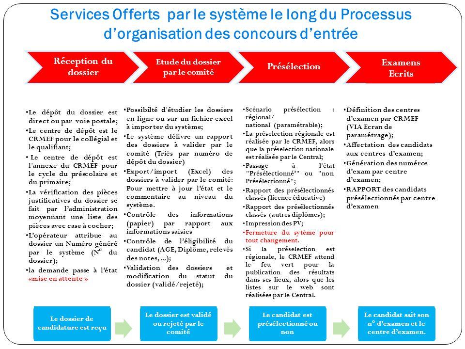 Services Offerts par le système le long du Processus d'organisation des concours d'entrée
