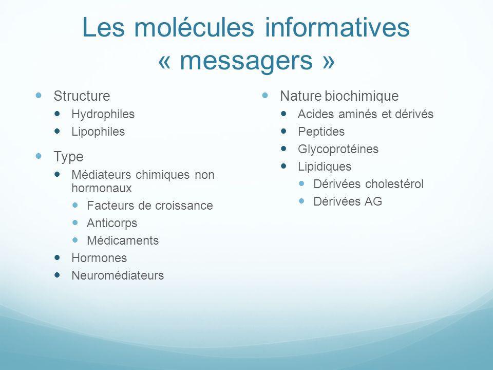 Les molécules informatives « messagers »
