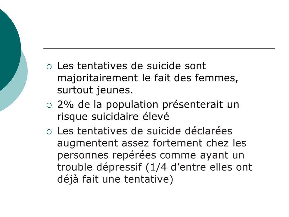 Les tentatives de suicide sont majoritairement le fait des femmes, surtout jeunes.