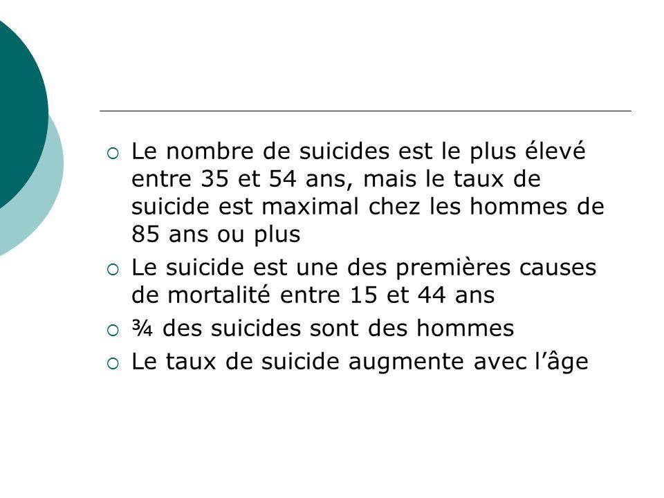 Le nombre de suicides est le plus élevé entre 35 et 54 ans, mais le taux de suicide est maximal chez les hommes de 85 ans ou plus