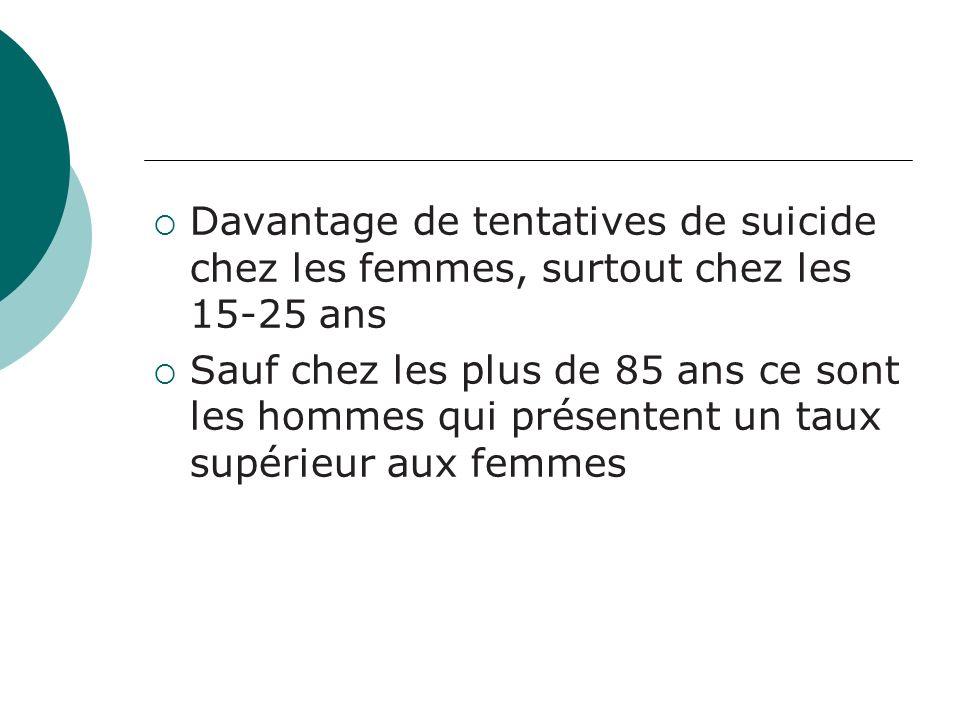 Davantage de tentatives de suicide chez les femmes, surtout chez les 15-25 ans
