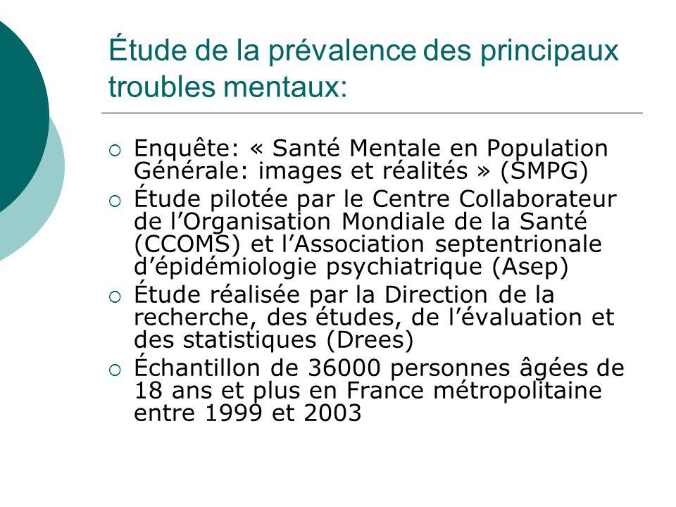 Étude de la prévalence des principaux troubles mentaux: