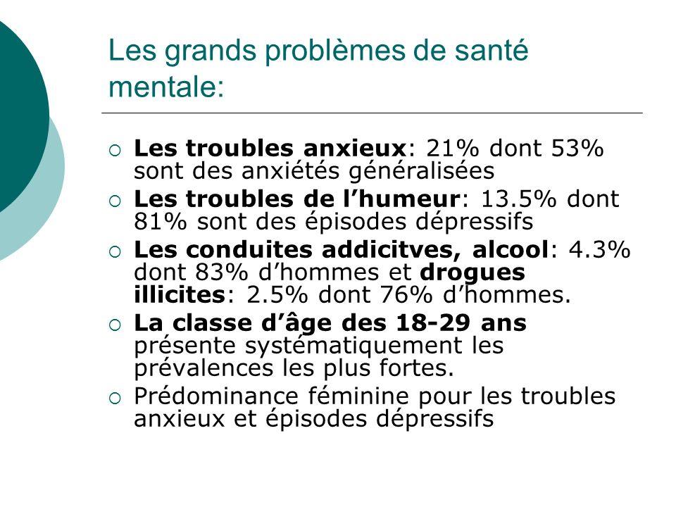 Les grands problèmes de santé mentale: