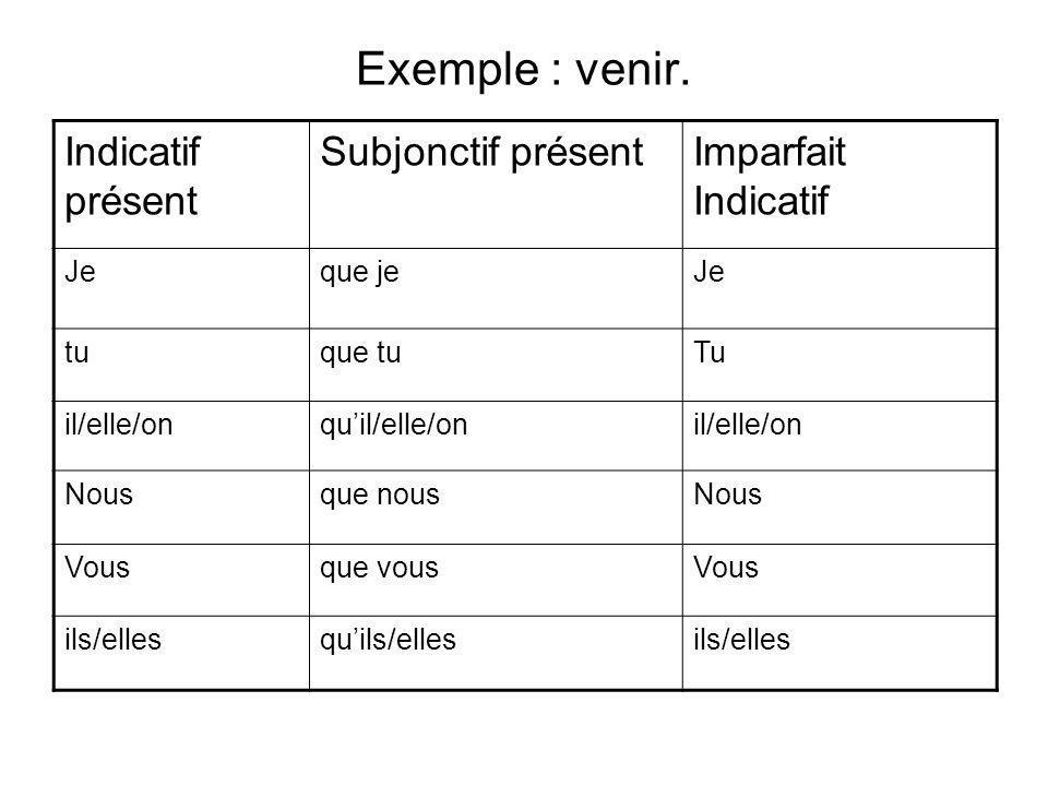 Exemple : venir. Indicatif présent Subjonctif présent