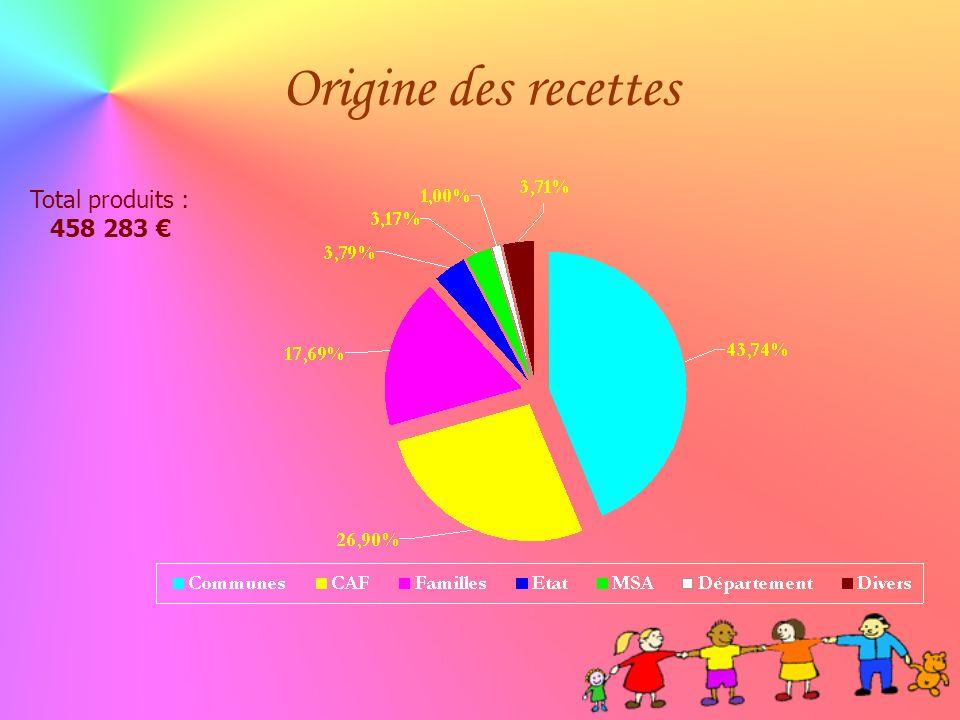 Origine des recettes Total produits : 458 283 €
