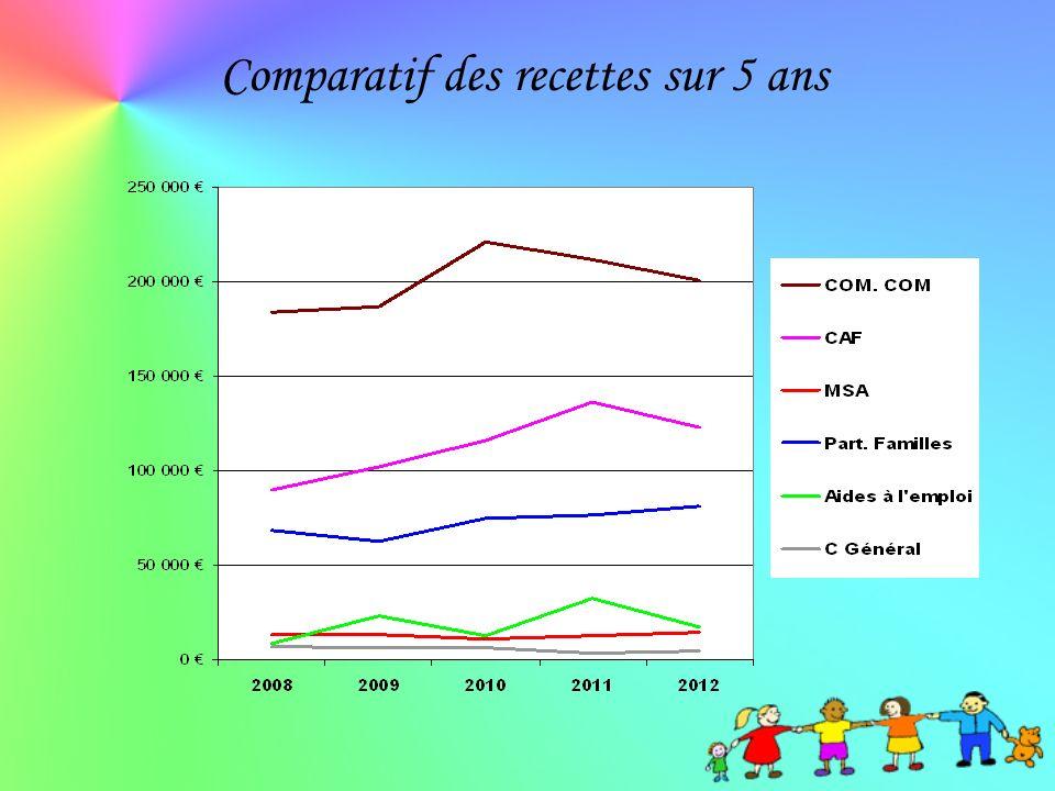 Comparatif des recettes sur 5 ans