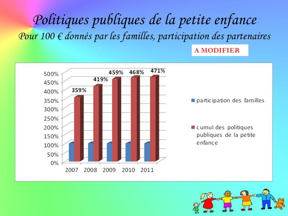 Politiques publiques de la petite enfance Pour 100 € donnés par les familles, participation des partenaires