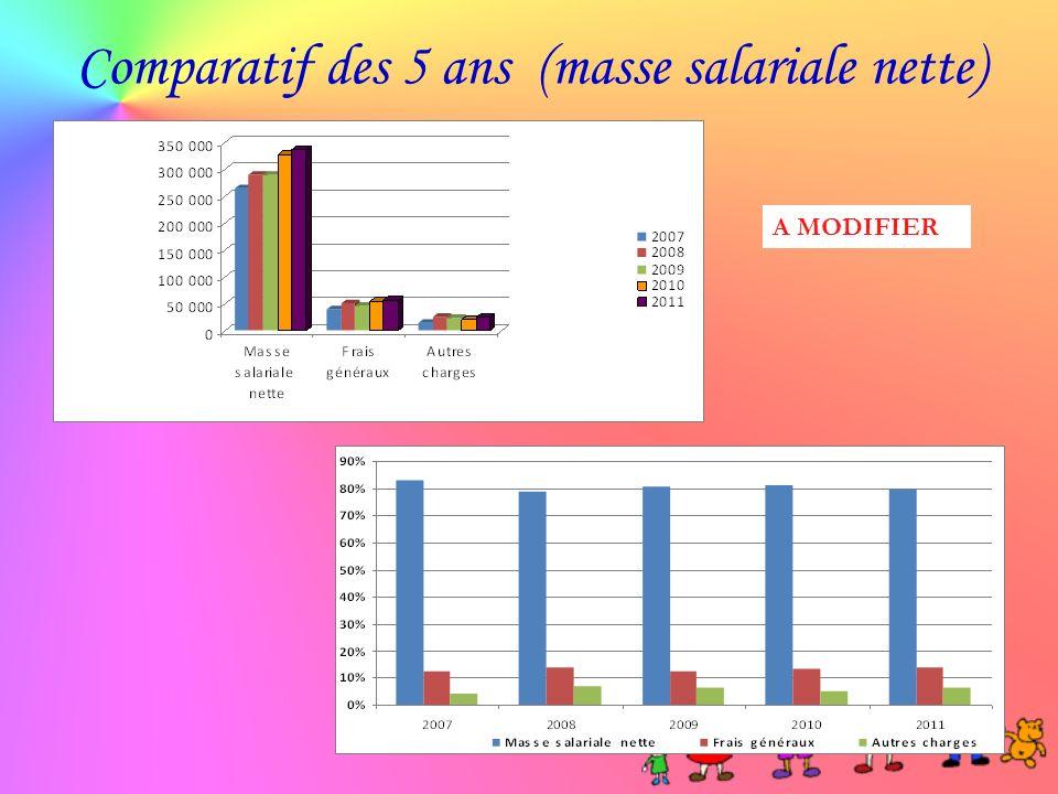Comparatif des 5 ans (masse salariale nette)