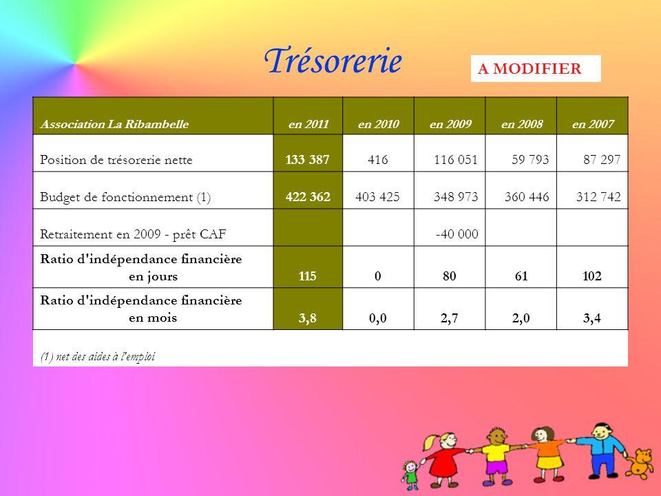 Trésorerie A MODIFIER Position de trésorerie nette 133 387 416 116 051
